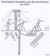 Skizze einer Wasserbohrmethode